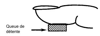 Position du doigt sur la détente