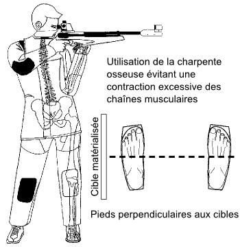 Position du carabinier